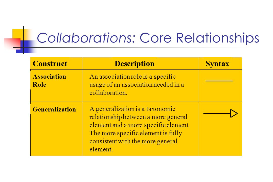 Association Role An association role is a specific usage of an association needed in a collaboration.