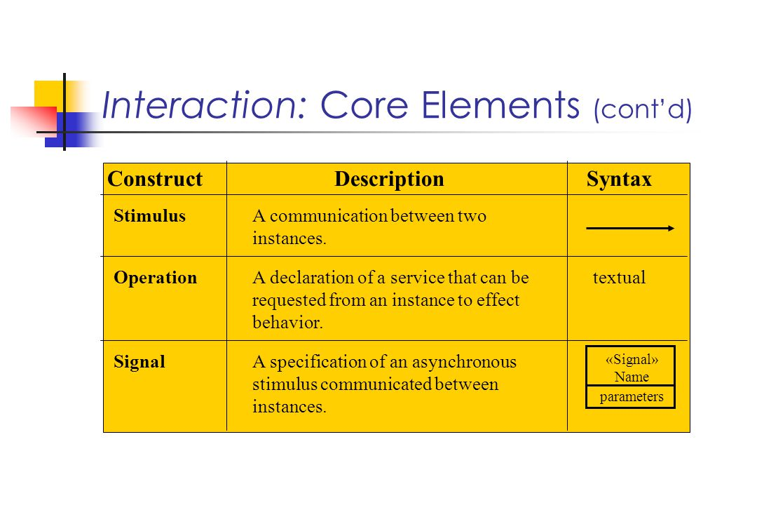 Interaction: Core Elements (contd) StimulusA communication between two instances.