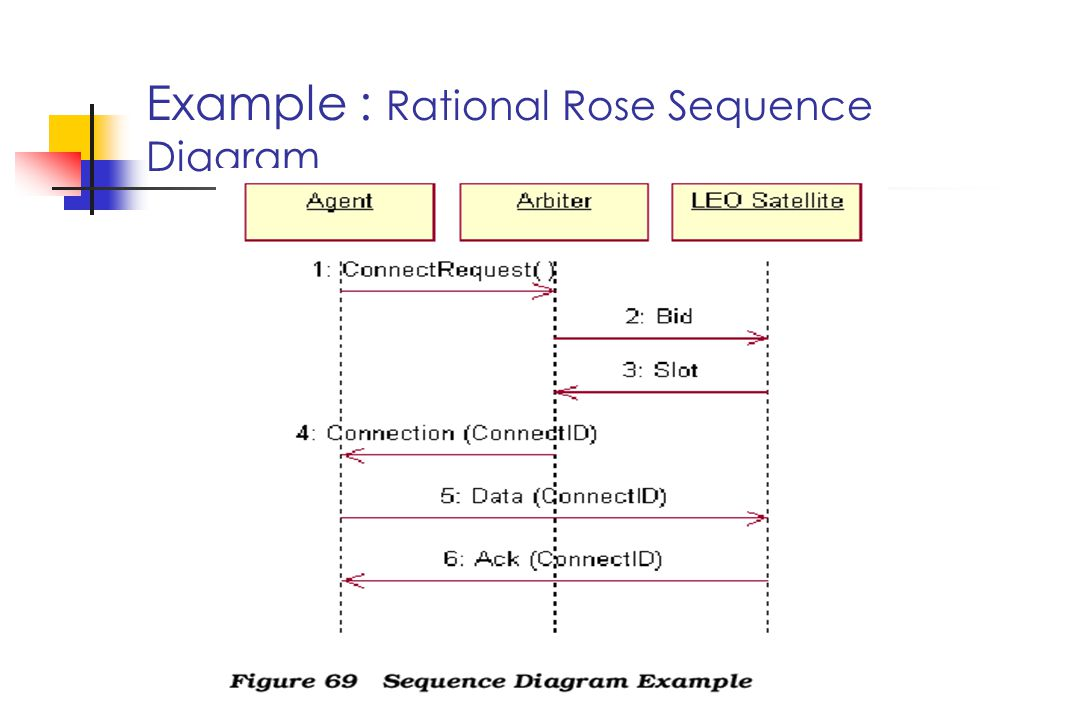 Example : Rational Rose Sequence Diagram