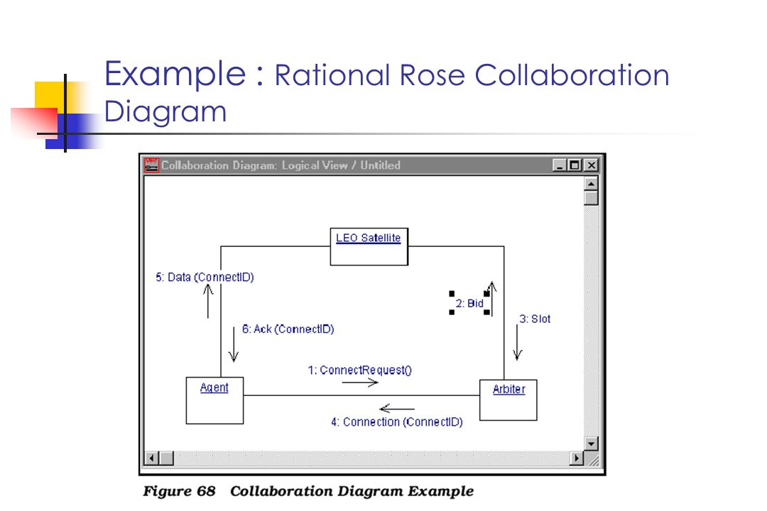 Example : Rational Rose Collaboration Diagram