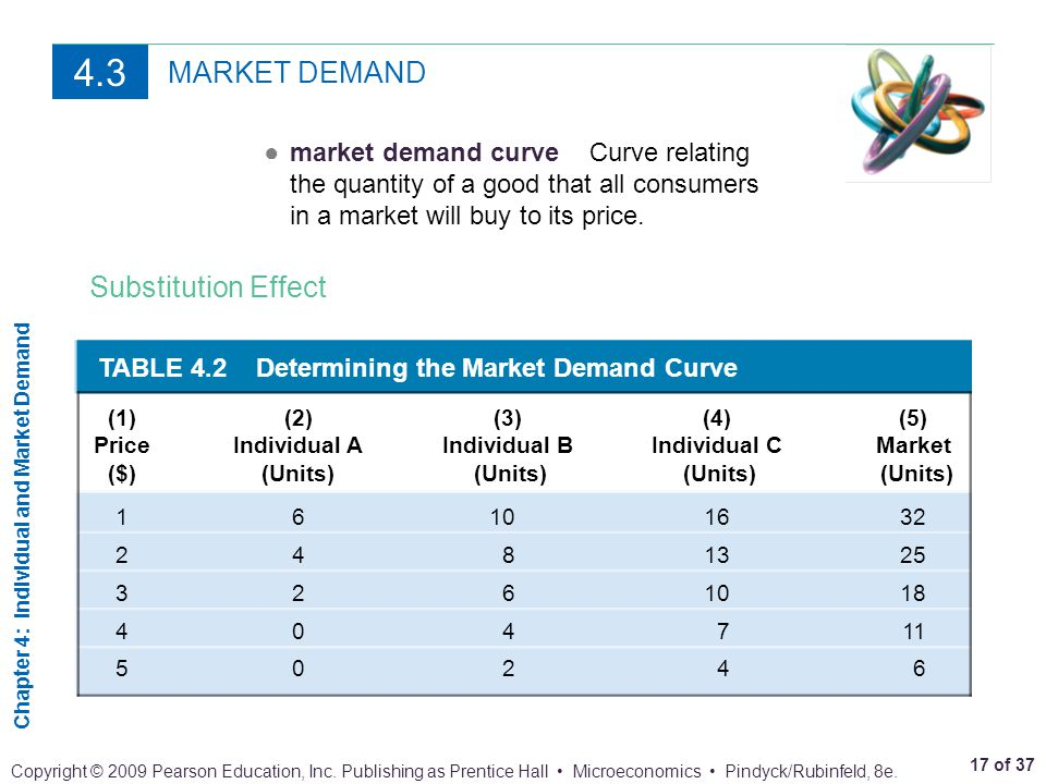 Chapter 4: Individual and Market Demand 17 of 37 Copyright © 2009 Pearson Education, Inc. Publishing as Prentice Hall Microeconomics Pindyck/Rubinfeld