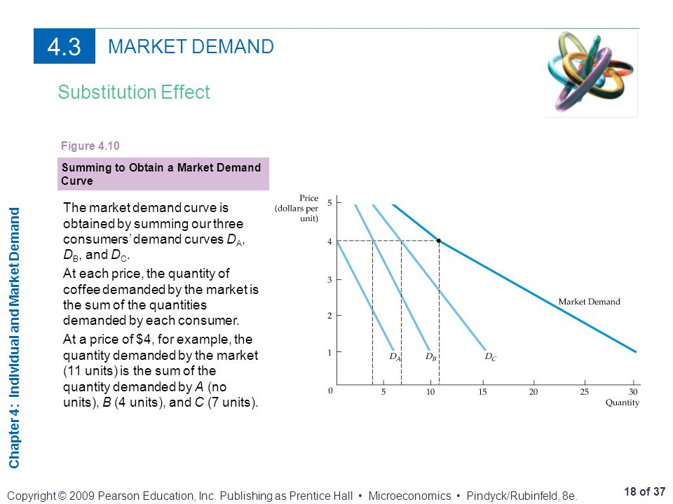 Chapter 4: Individual and Market Demand 18 of 37 Copyright © 2009 Pearson Education, Inc. Publishing as Prentice Hall Microeconomics Pindyck/Rubinfeld