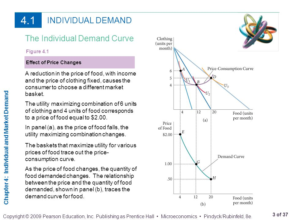 Chapter 4: Individual and Market Demand 3 of 37 Copyright © 2009 Pearson Education, Inc. Publishing as Prentice Hall Microeconomics Pindyck/Rubinfeld,