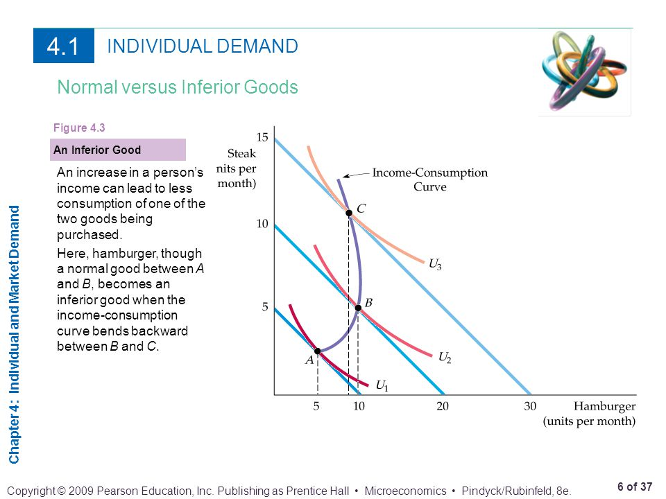 Chapter 4: Individual and Market Demand 17 of 37 Copyright © 2009 Pearson Education, Inc.