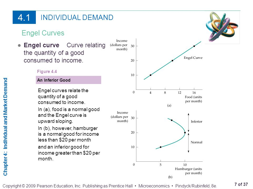 Chapter 4: Individual and Market Demand 7 of 37 Copyright © 2009 Pearson Education, Inc. Publishing as Prentice Hall Microeconomics Pindyck/Rubinfeld,