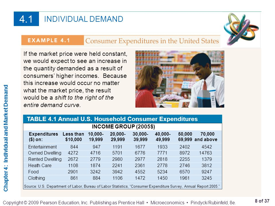 Chapter 4: Individual and Market Demand 9 of 37 Copyright © 2009 Pearson Education, Inc.