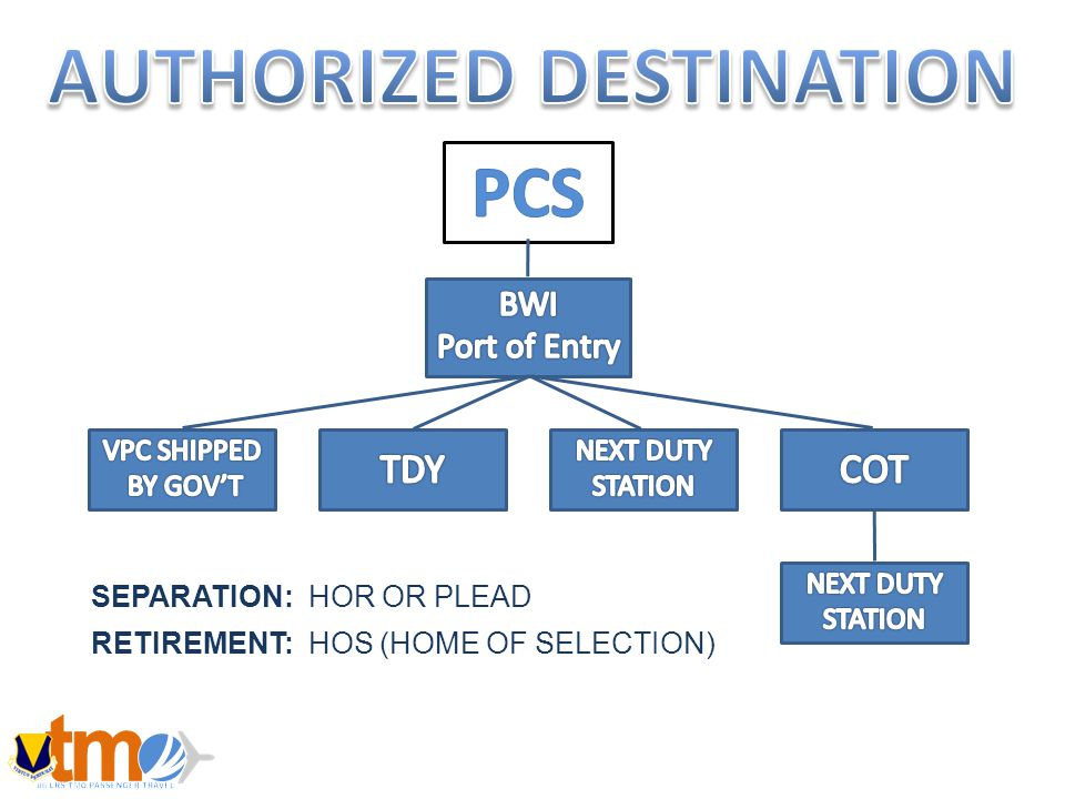 SEPARATION: HOR OR PLEAD RETIREMENT: HOS (HOME OF SELECTION)