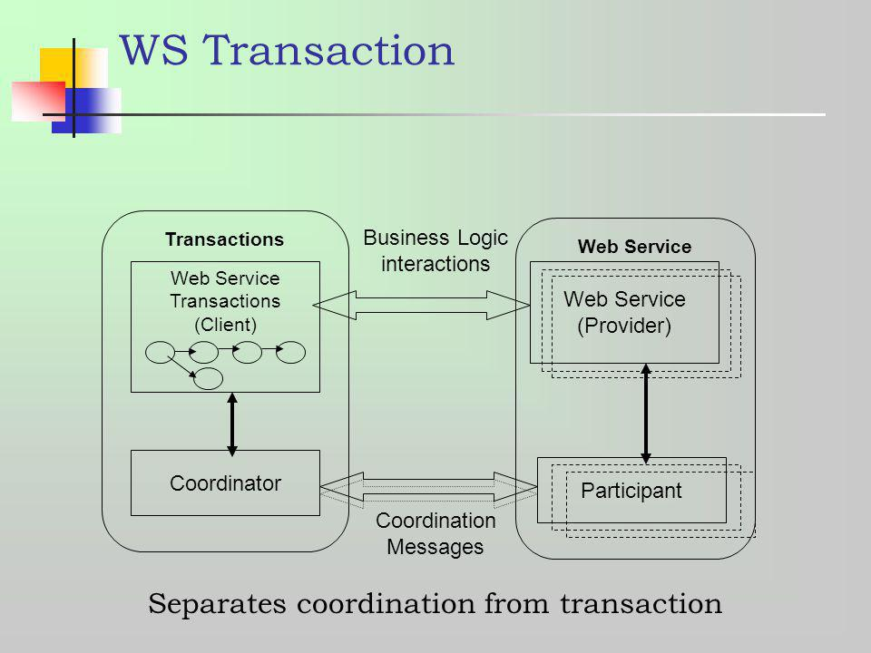 WS Transaction Coordinator Web Service (Provider) Web Service Transactions (Client) Transactions Web Service Coordination Messages Business Logic inte