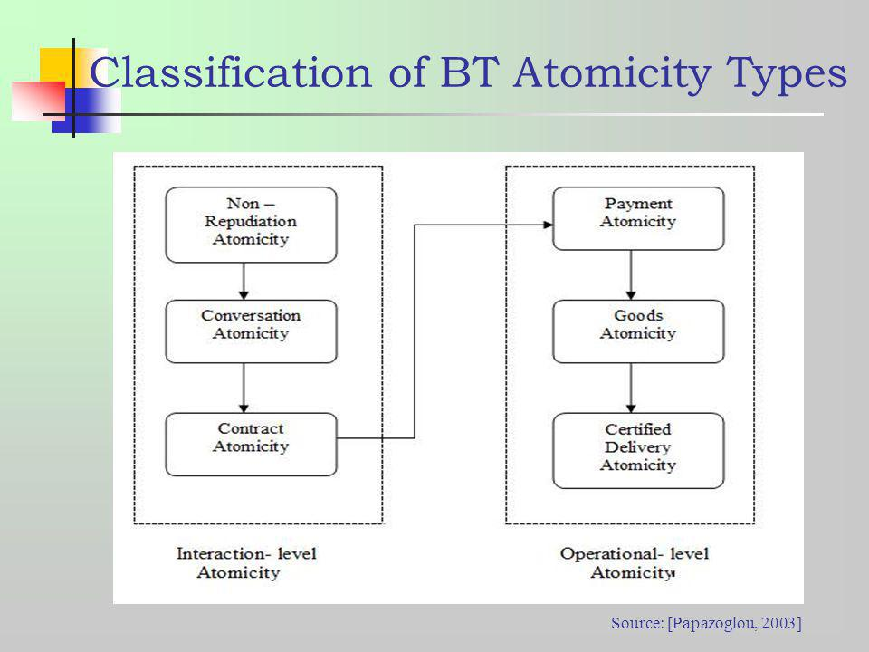 Classification of BT Atomicity Types Source: [Papazoglou, 2003]