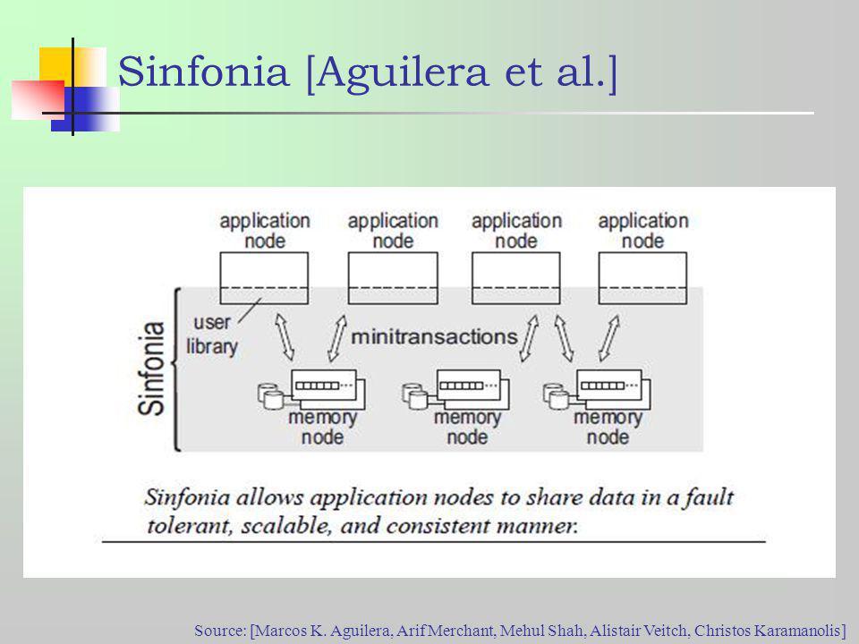 Sinfonia [Aguilera et al.] Source: [Marcos K.