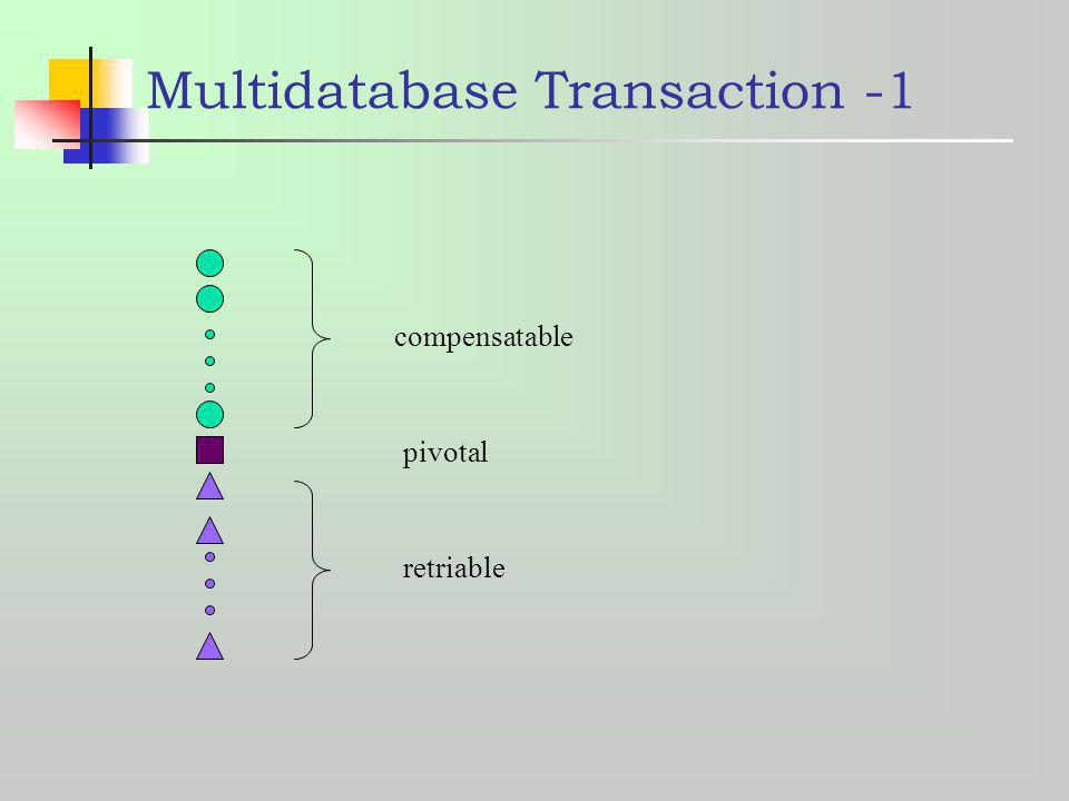 Multidatabase Transaction -1 compensatable retriable pivotal