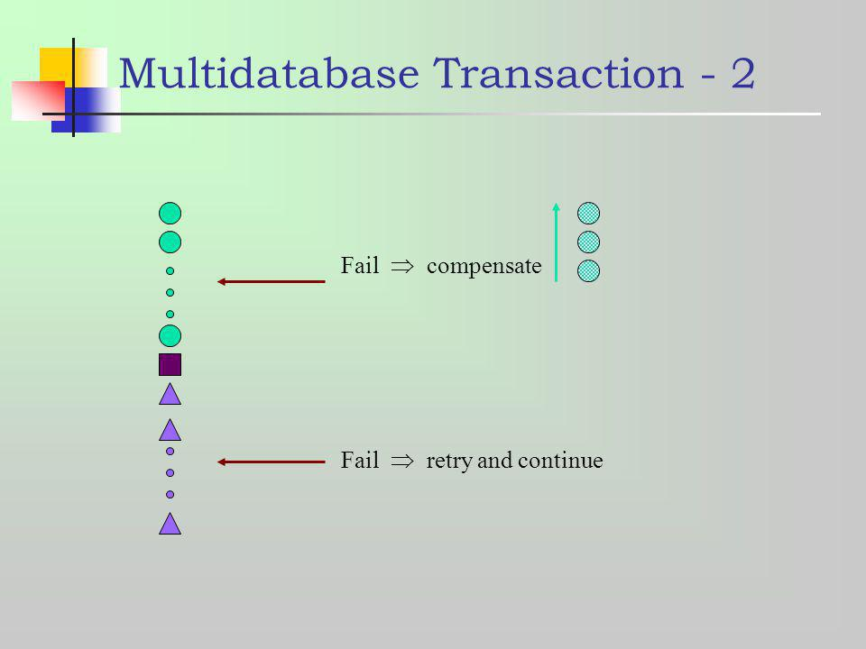 Multidatabase Transaction - 2 Fail retry and continue Fail compensate