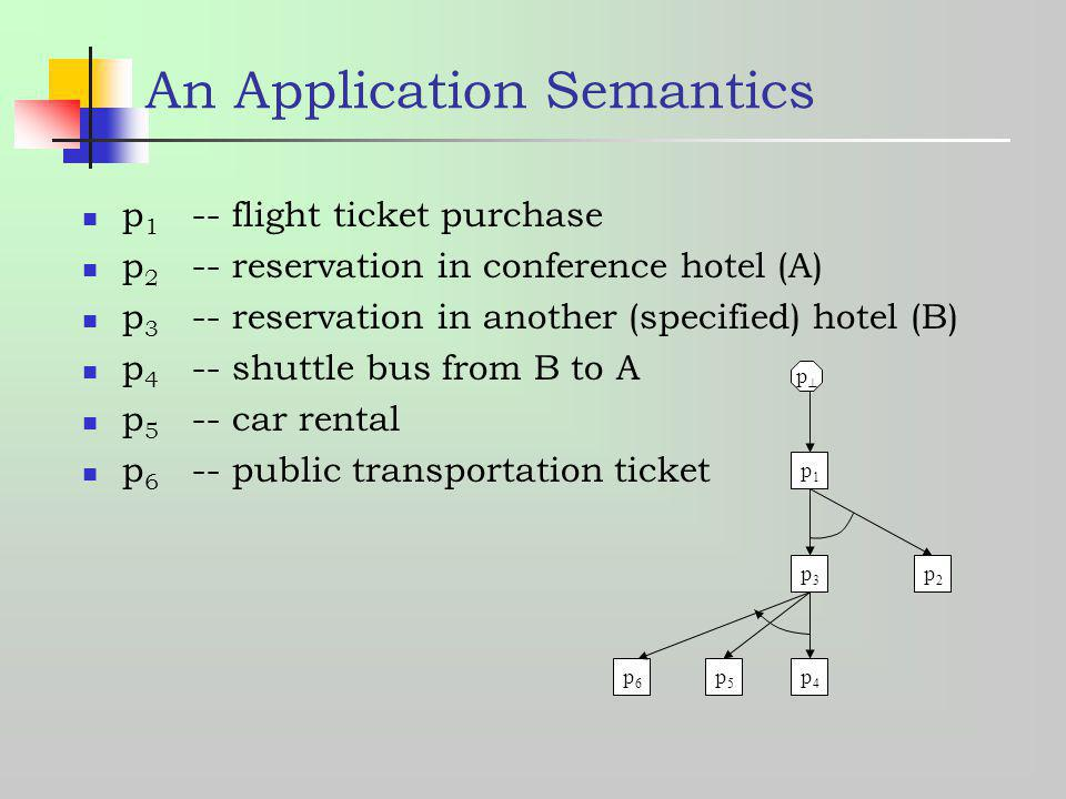 An Application Semantics p 1 -- flight ticket purchase p 2 -- reservation in conference hotel (A) p 3 -- reservation in another (specified) hotel (B)