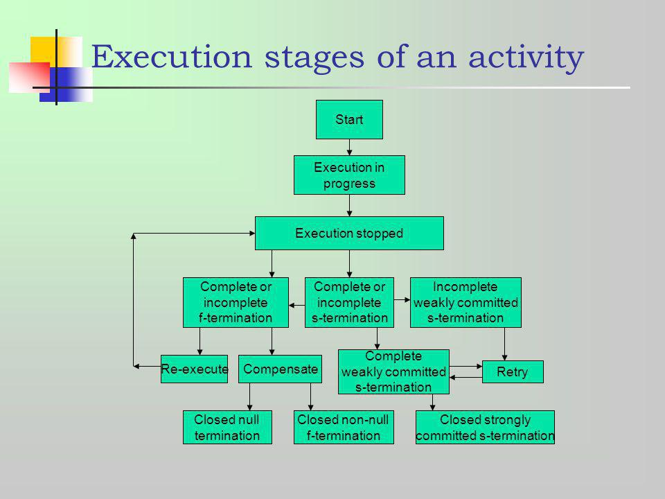 Complete or incomplete s-termination Complete or incomplete f-termination Execution stopped Execution in progress Start Re-executeCompensate Closed nu