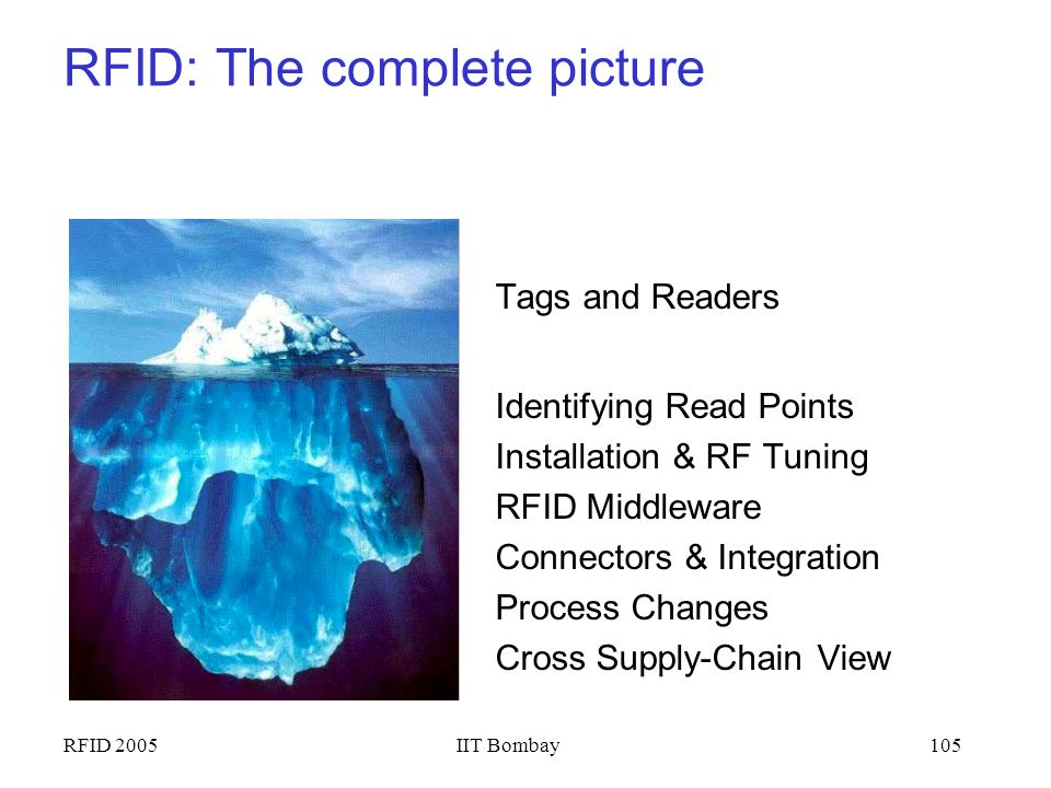 RFID 2005IIT Bombay104 Outline Overview of RFID –Reader-Tag; Potential applications RFID Technology Internals –RF communications; Reader/Tag protocols