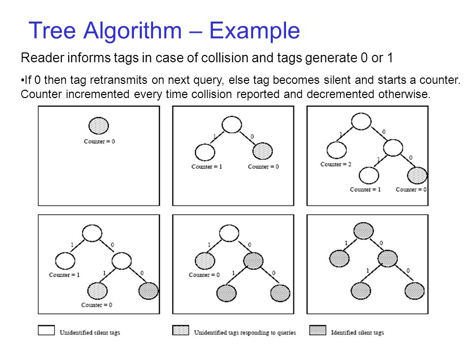RFID 2005IIT Bombay44 Tree Algorithm –Reader queries for tags –Reader informs in case of collision and tags generates 0 or 1 randomly –If 0 then tag r