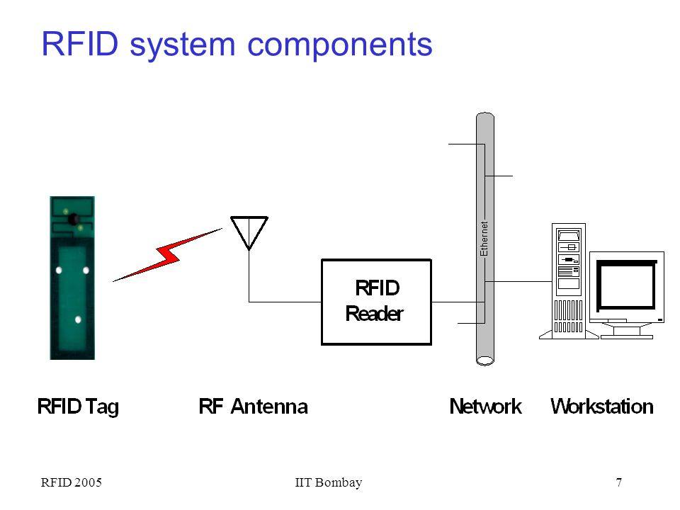 RFID 2005IIT Bombay6 What is RFID? RFID = Radio Frequency IDentification. An ADC (Automated Data Collection) technology that: –uses radio-frequency wa