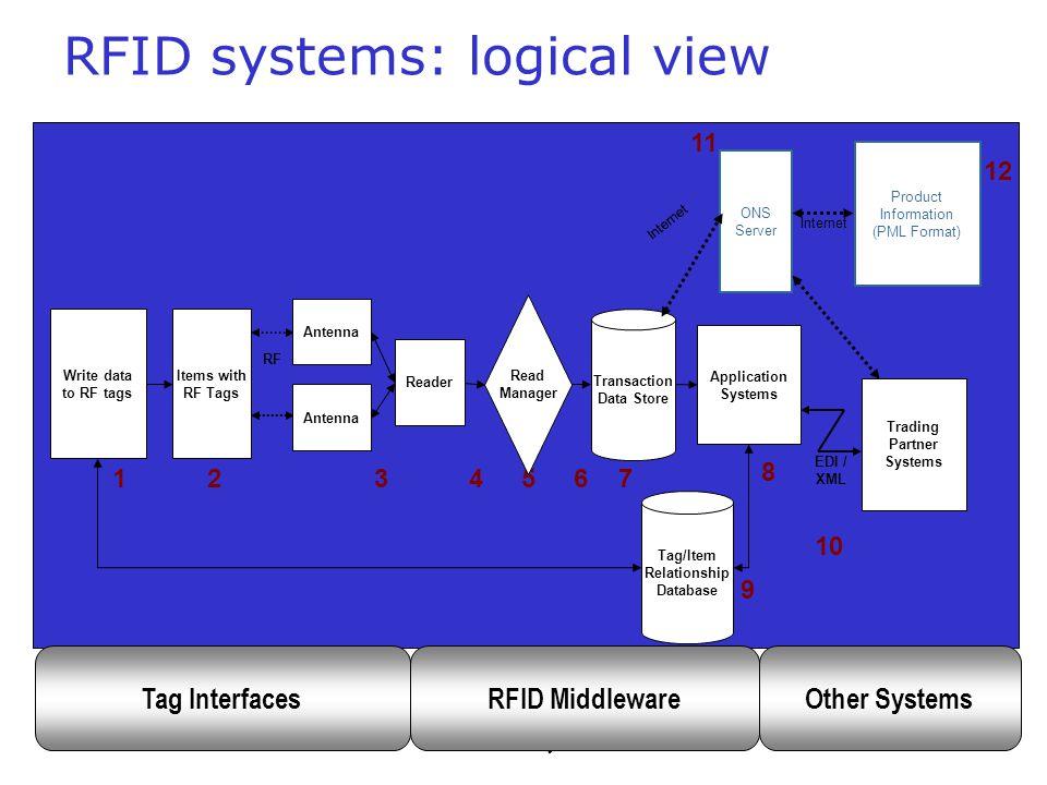 RFID 2005IIT Bombay7 RFID system components