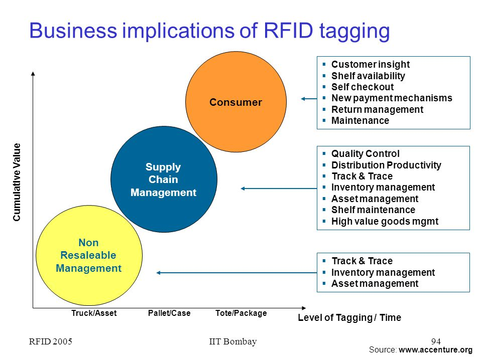 RFID 2005IIT Bombay93 Outline Overview of RFID –Reader-Tag; Potential applications RFID Technology Internals –RF communications; Reader/Tag protocols