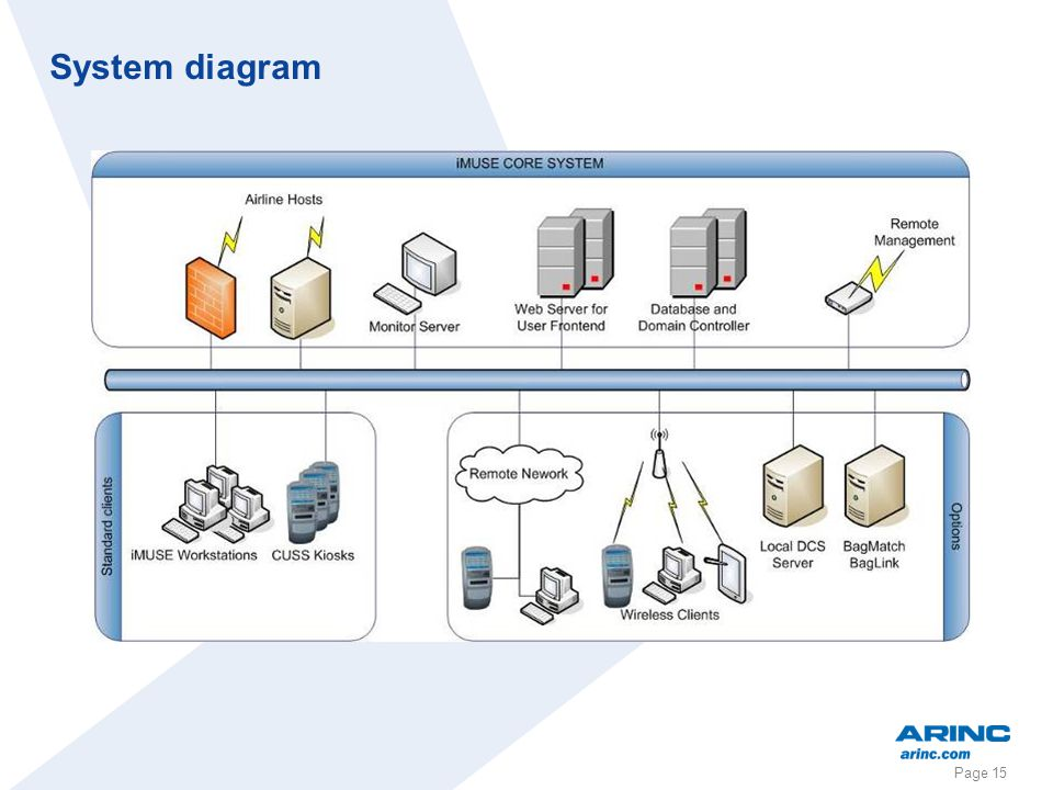 Page 15 System diagram