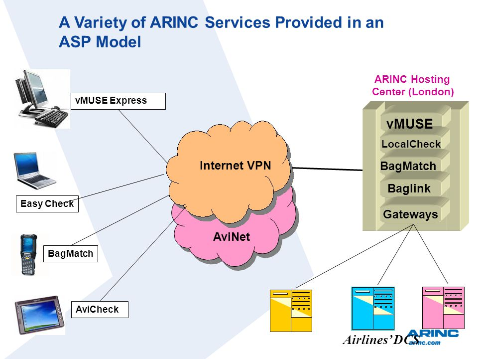 ARINC Hosting Center (London) Easy Check Internet VPN BagMatch vMUSE Express AviCheck vMUSE LocalCheck BagMatch Baglink Gateways Airlines DCS AviNet A