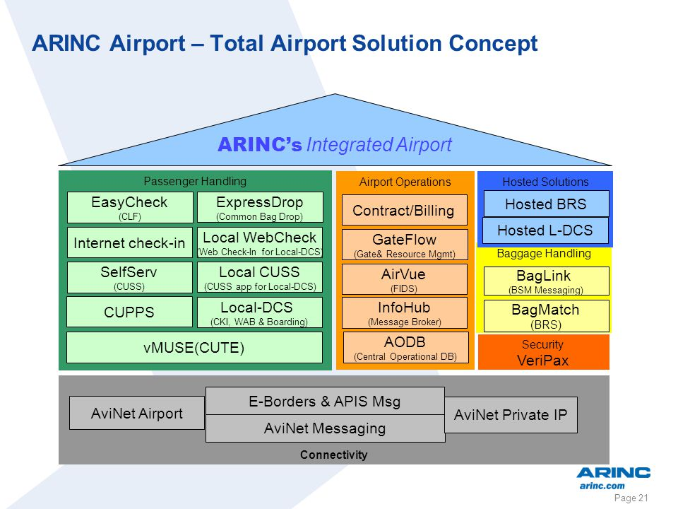 Page 21 ARINC Airport – Total Airport Solution Concept Baggage Handling BagMatch (BRS) BagLink (BSM Messaging) Passenger Handling vMUSE(CUTE) SelfServ