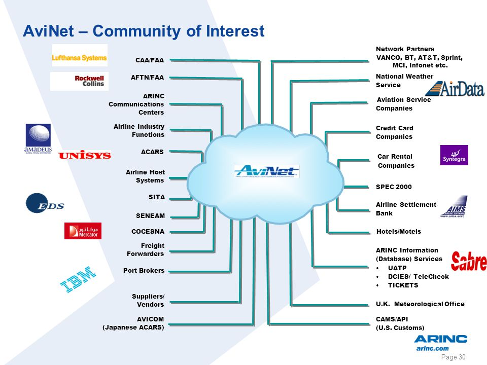 Page 30 AviNet – Community of Interest CAA/FAA AFTN/FAA ARINC Communications Centers Airline Industry Functions ACARS Airline Host Systems SITA SENEAM