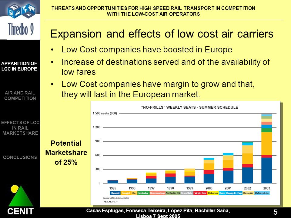 THREATS AND OPPORTUNITIES FOR HIGH SPEED RAIL TRANSPORT IN COMPETITION WITH THE LOW-COST AIR OPERATORS Casas Esplugas, Fonseca Teixeira, López Pita, Bachiller Saña, Lisboa 7 Sept 2005 5 CENIT APPARITION OF LCC IN EUROPE AIR AND RAIL COMPETITION CONCLUSIONS EFFECTS OF LCC IN RAIL MARKETSHARE Expansion and effects of low cost air carriers Low Cost companies have boosted in Europe Increase of destinations served and of the availability of low fares Low Cost companies have margin to grow and that, they will last in the European market.