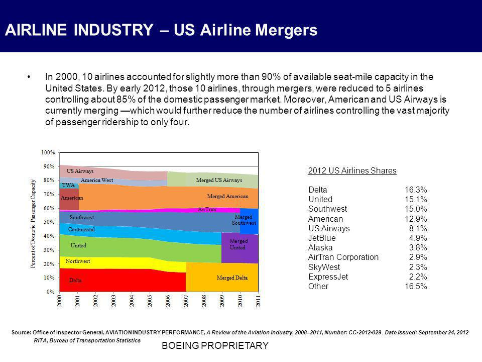 In 2000, 10 airlines accounted for slightly more than 90% of available seat-mile capacity in the United States. By early 2012, those 10 airlines, thro