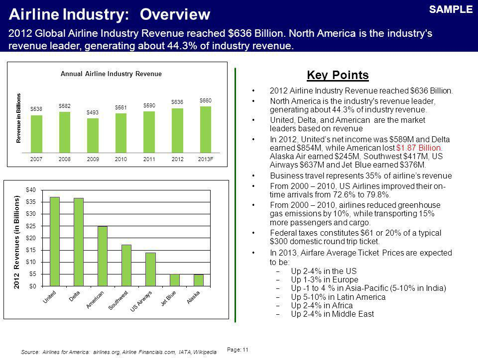 Page: 11 Airline Industry: Overview 2012 Airline Industry Revenue reached $636 Billion. North America is the industry's revenue leader, generating abo