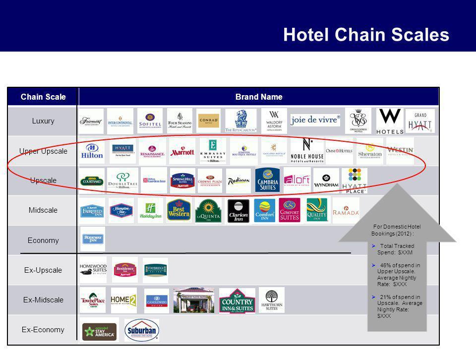 Hotel Chain Scales Chain ScaleBrand Name Luxury Upper Upscale Upscale Midscale Economy Ex-Upscale Ex-Midscale Ex-Economy For Domestic Hotel Bookings (