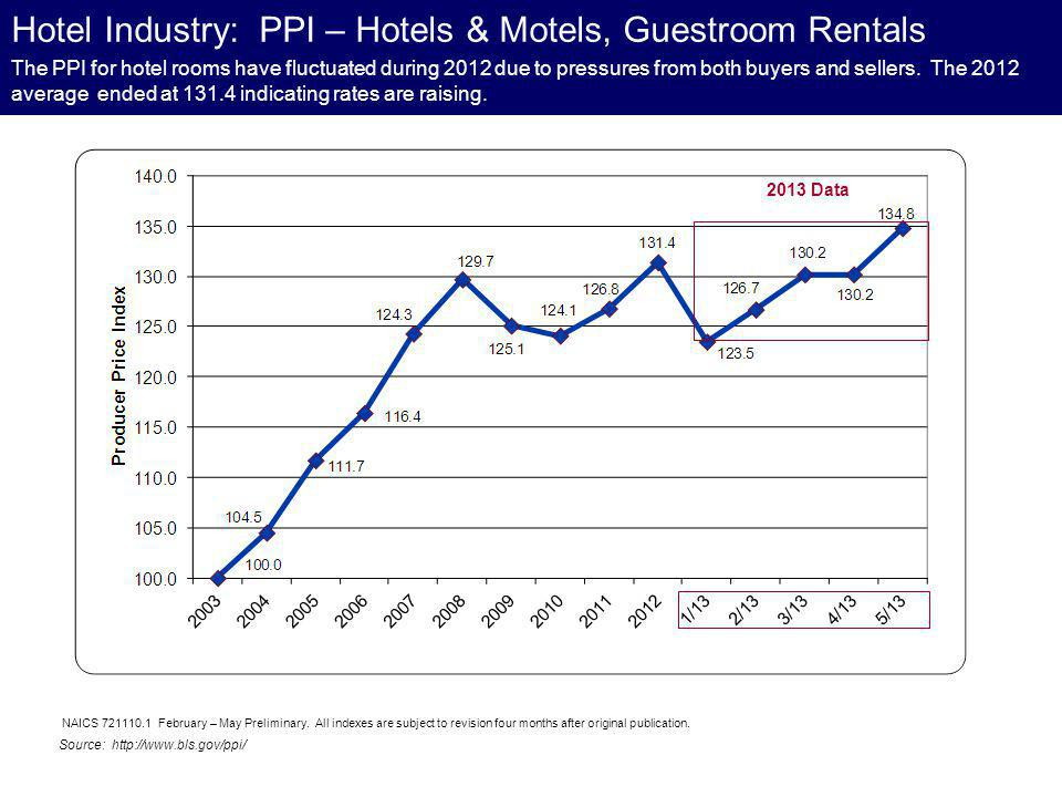The PPI for hotel rooms have fluctuated during 2012 due to pressures from both buyers and sellers. The 2012 average ended at 131.4 indicating rates ar