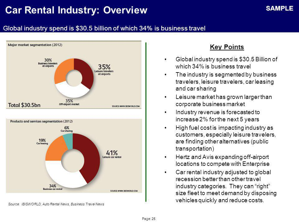 Page: 25 Car Rental Industry: Overview Global industry spend is $30.5 Billion of which 34% is business travel The industry is segmented by business tr