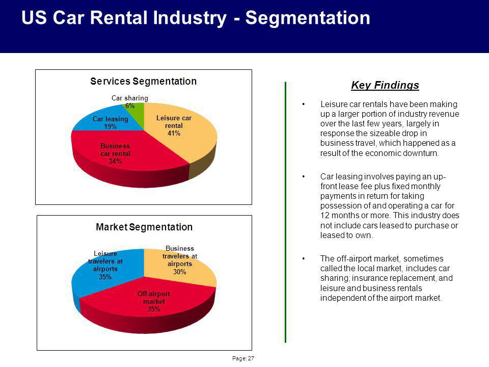 US Car Rental Industry - Segmentation Leisure car rentals have been making up a larger portion of industry revenue over the last few years, largely in