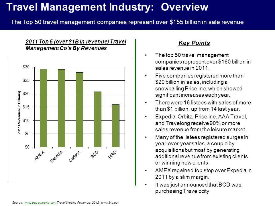 Travel Management Industry: Overview The top 50 travel management companies represent over $160 billion in sales revenue in 2011. Five companies regis