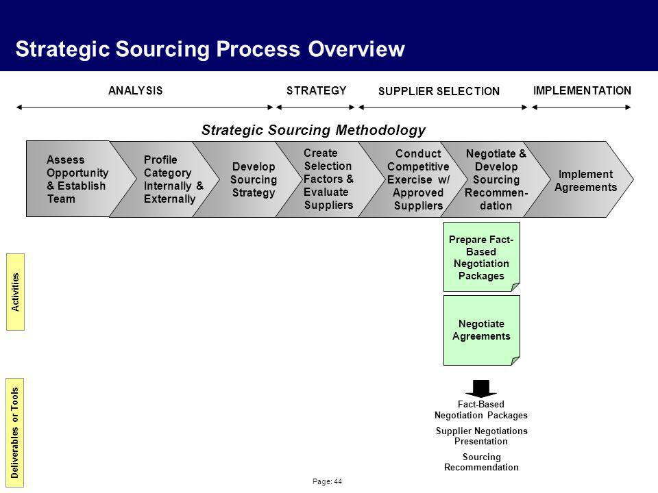 Page: 44 Strategic Sourcing Process Overview Profile Category Internally & Externally Create Selection Factors & Evaluate Suppliers Negotiate & Develo