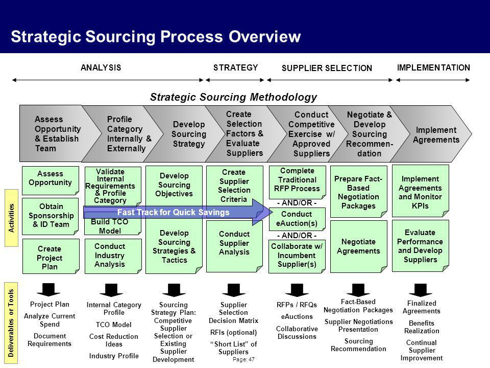 Page: 47 Strategic Sourcing Process Overview Profile Category Internally & Externally Create Selection Factors & Evaluate Suppliers Negotiate & Develo
