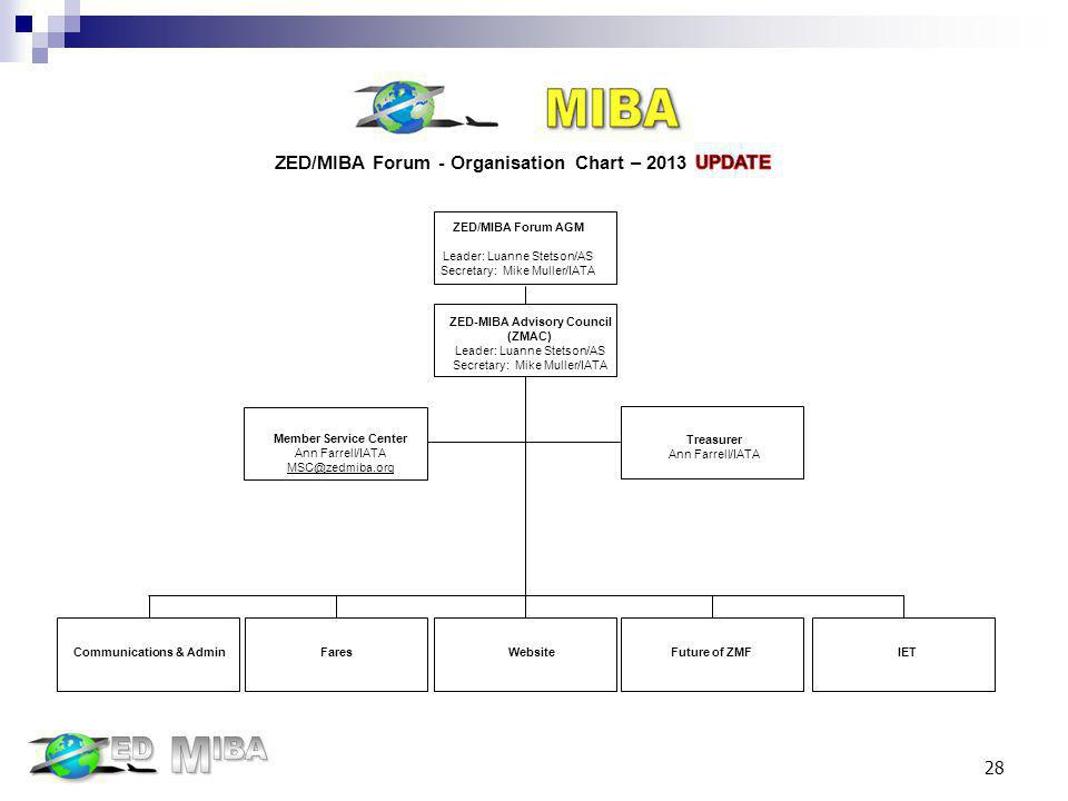 ZED-MIBA Advisory Council (ZMAC) Leader: Luanne Stetson/AS Secretary: Mike Muller/IATA WebsiteFares Communications & Admin IETFuture of ZMF ZED/MIBA F