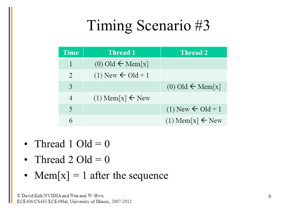 Timing Scenario #3 TimeThread 1Thread 2 1 (0) Old Mem[x] 2 (1) New Old + 1 3 (0) Old Mem[x] 4 (1) Mem[x] New 5 (1) New Old + 1 6 (1) Mem[x] New Thread