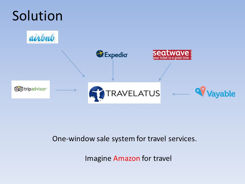 Solution One-window sale system for travel services. Imagine Amazon for travel