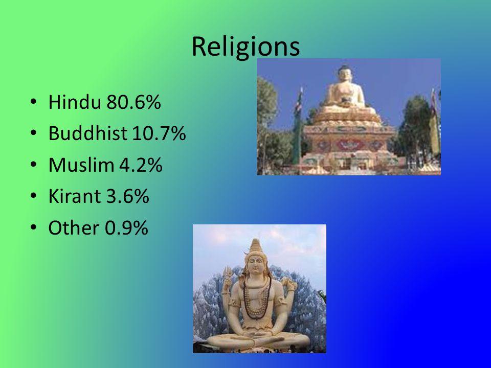 Religions Hindu 80.6% Buddhist 10.7% Muslim 4.2% Kirant 3.6% Other 0.9%
