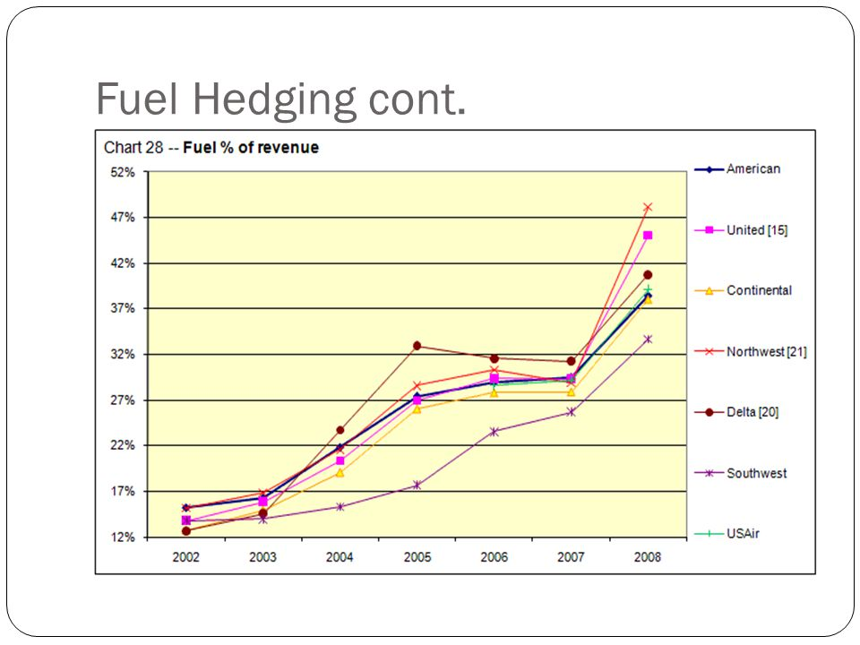 Fuel Hedging cont.
