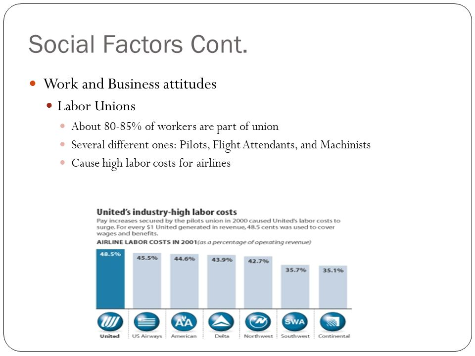 Social Factors Cont. Work and Business attitudes Labor Unions About 80-85% of workers are part of union Several different ones: Pilots, Flight Attenda