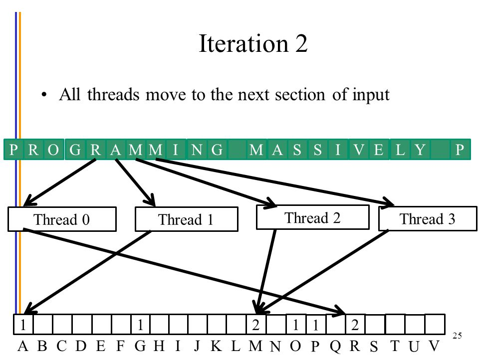 Iteration 2 © David Kirk/NVIDIA and Wen-mei W. Hwu ECE408/CS483/ECE498al, University of Illinois, 2007-2012 25 PROGRAMMINGMAVISSYLEP Thread 0Thread 1