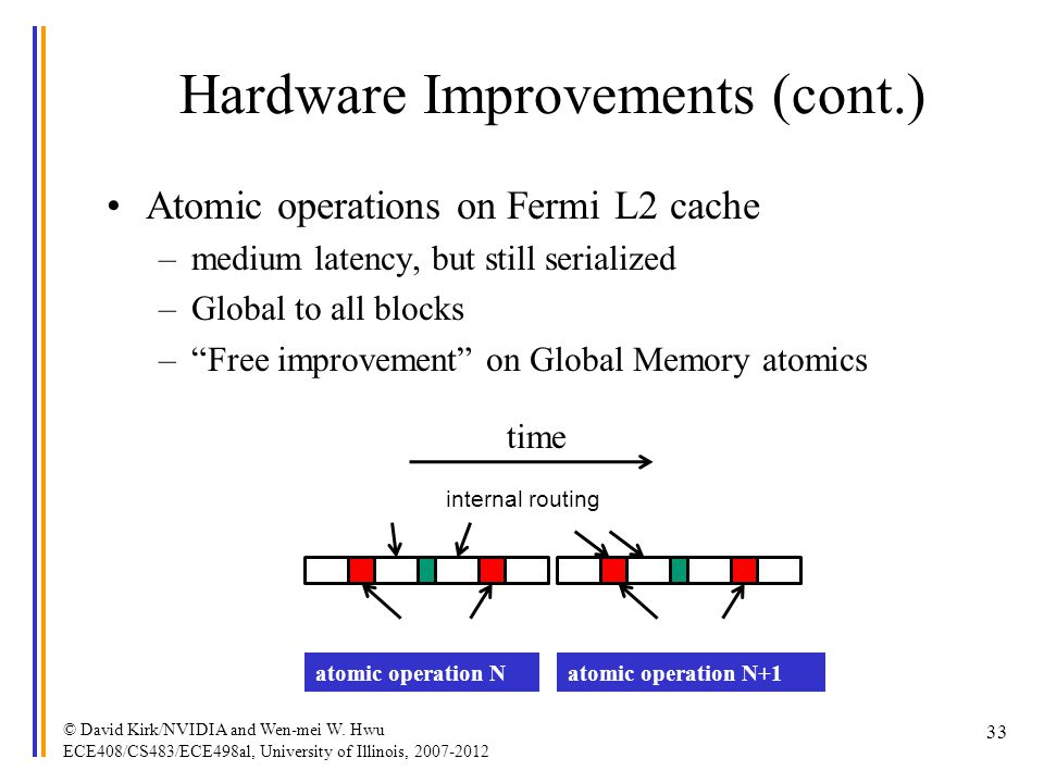 Hardware Improvements (cont.) Atomic operations on Fermi L2 cache –medium latency, but still serialized –Global to all blocks –Free improvement on Glo