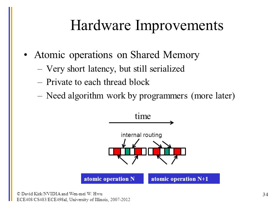 Hardware Improvements Atomic operations on Shared Memory –Very short latency, but still serialized –Private to each thread block –Need algorithm work