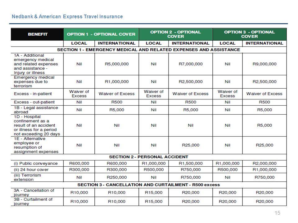 15 Nedbank & American Express Travel Insurance