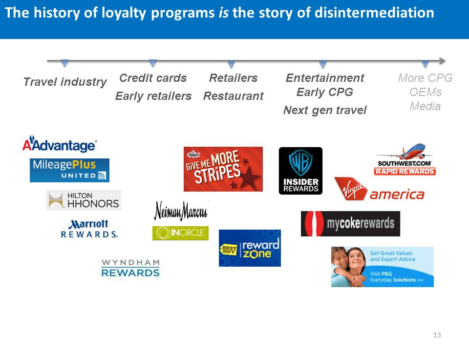 The history of loyalty programs is the story of disintermediation Credit cards Early retailers Retailers Restaurant Entertainment Early CPG Next gen t