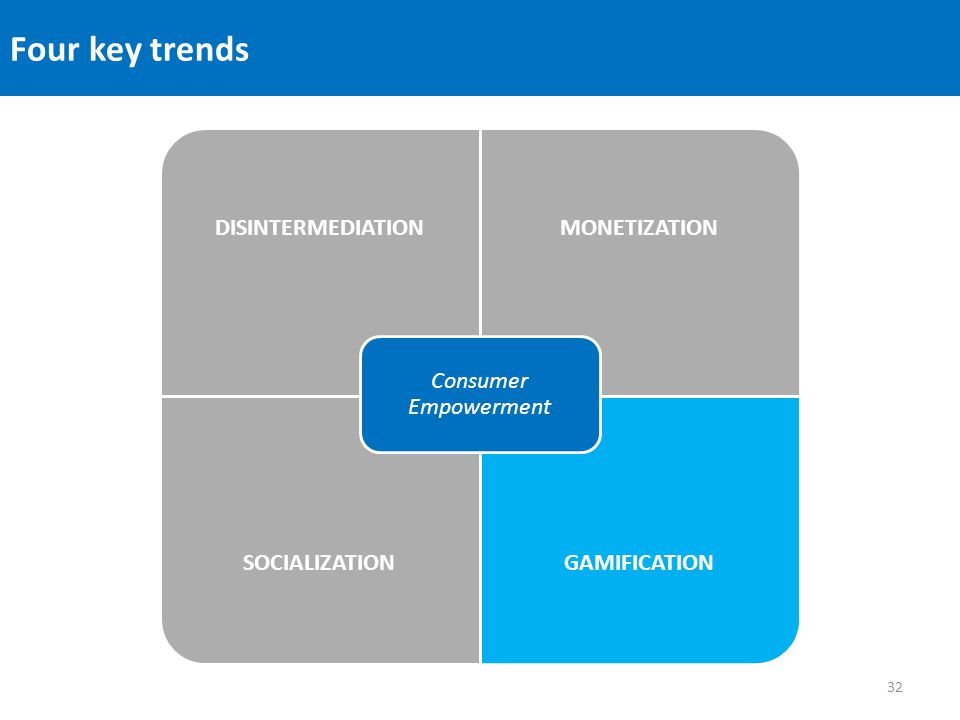 Four key trends DISINTERMEDIATIONMONETIZATION SOCIALIZATIONGAMIFICATION Consumer Empowerment 32