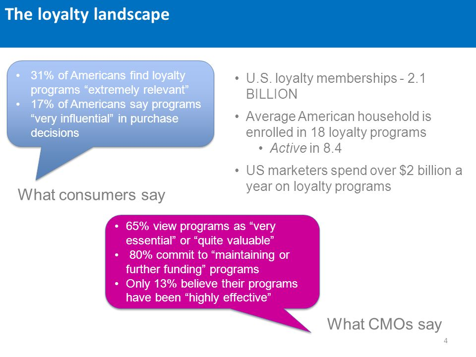 4 U.S. loyalty memberships - 2.1 BILLION Average American household is enrolled in 18 loyalty programs Active in 8.4 US marketers spend over $2 billio